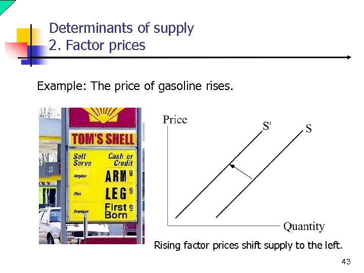 Determinants of supply 2. Factor prices Example: The price of gasoline rises. Rising factor