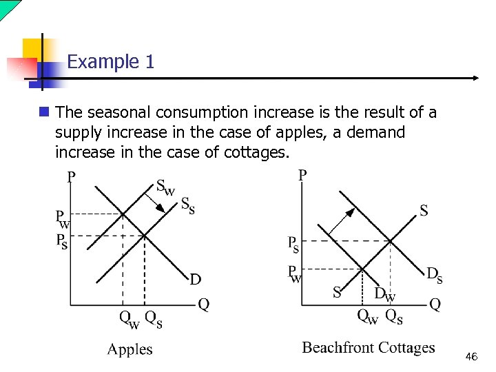 Example 1 n The seasonal consumption increase is the result of a supply increase