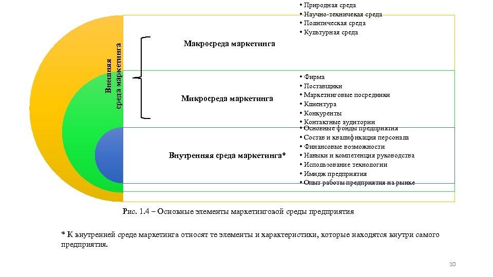 Внешняя среда маркетинга • Природная среда • Научно техничекая среда • Политическая среда •
