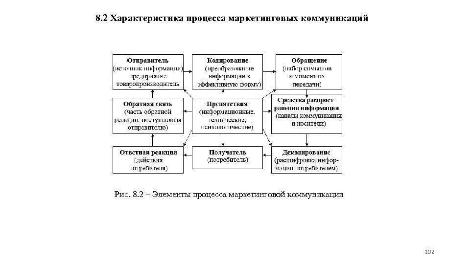 8. 2 Характеристика процесса маркетинговых коммуникаций Рис. 8. 2 – Элементы процесса маркетинговой коммуникации