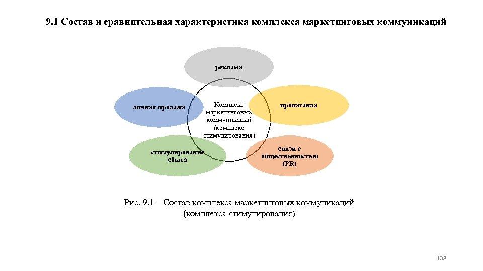 9. 1 Состав и сравнительная характеристика комплекса маркетинговых коммуникаций реклама личная продажа Комплекс маркетинговых