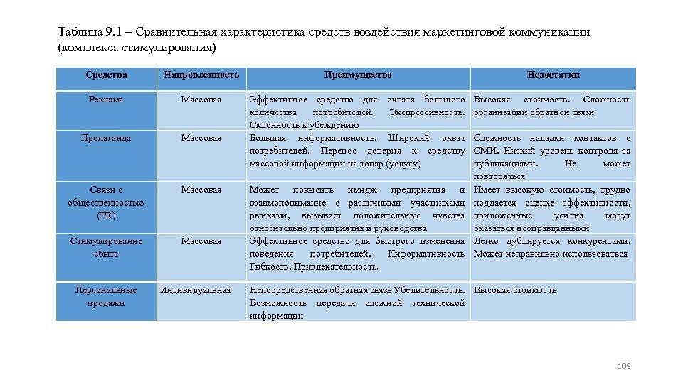 Таблица 9. 1 ‒ Сравнительная характеристика средств воздействия маркетинговой коммуникации (комплекса стимулирования) Средства Направленность