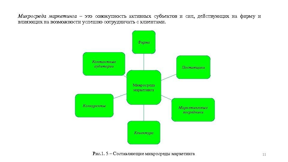 Микросреда маркетинга – это совокупность активных субъектов и сил, действующих на фирму и влияющих