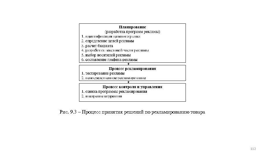 Рис. 9. 3 – Процесс принятия решений по рекламированию товара 112