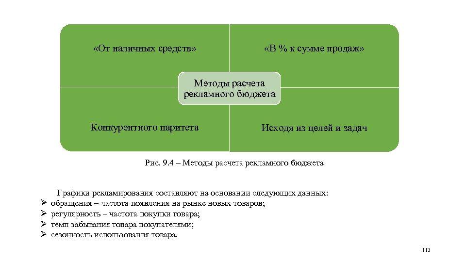 «От наличных средств» «В % к сумме продаж» Методы расчета рекламного бюджета Конкурентного