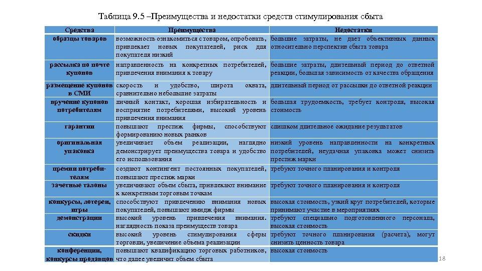 Таблица 9. 5 ‒Преимущества и недостатки средств стимулирования сбыта Средства образцы товаров Преимущества возможность