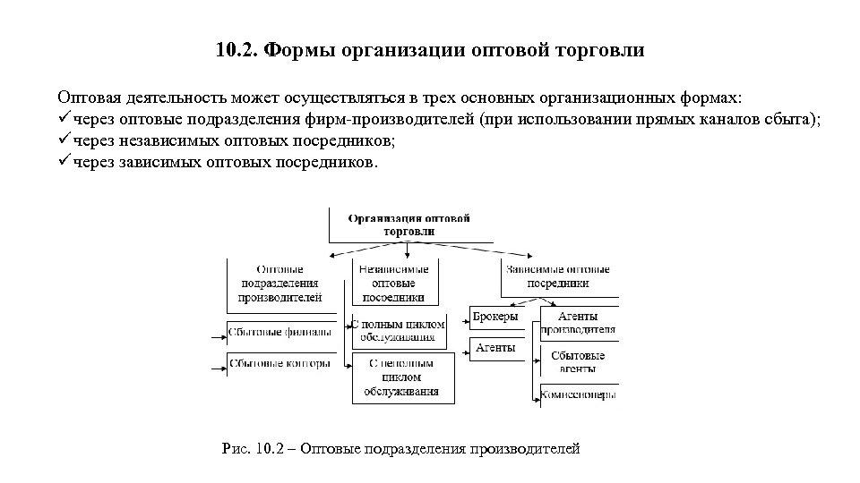 10. 2. Формы организации оптовой торговли Оптовая деятельность может осуществляться в трех основных организационных