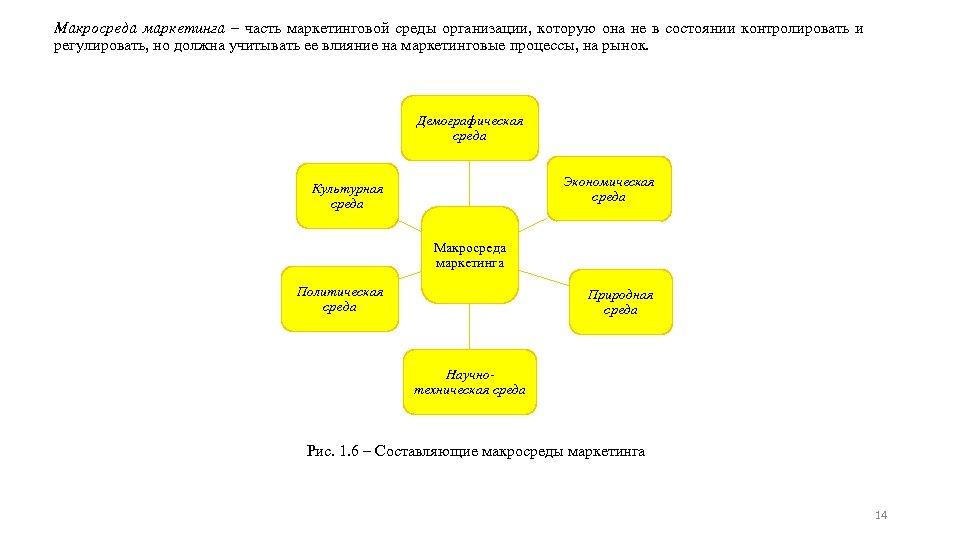 Макросреда маркетинга ‒ часть маркетинговой среды организации, которую она не в состоянии контролировать и