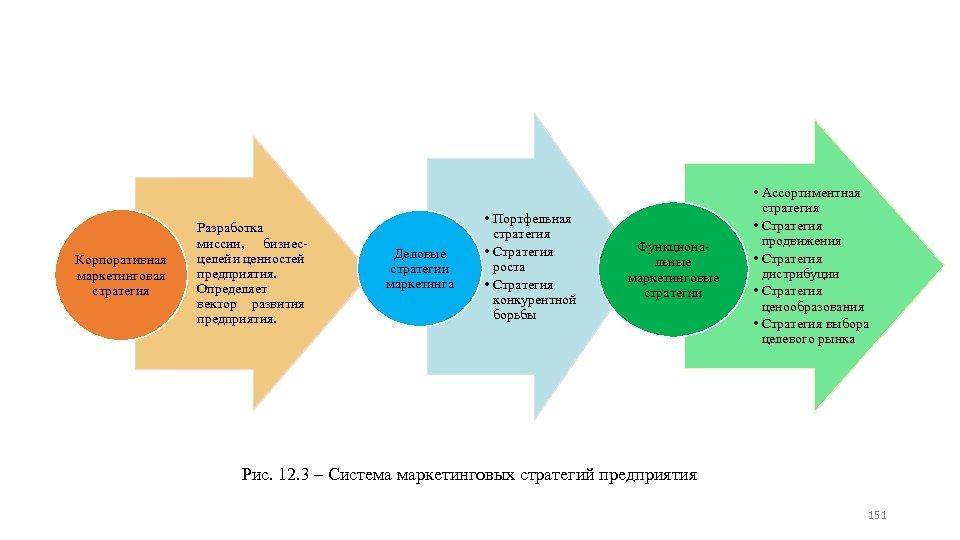 Корпоративная маркетинговая стратегия Разработка миссии, бизнес целей и ценностей предприятия. Определяет вектор развития предприятия.