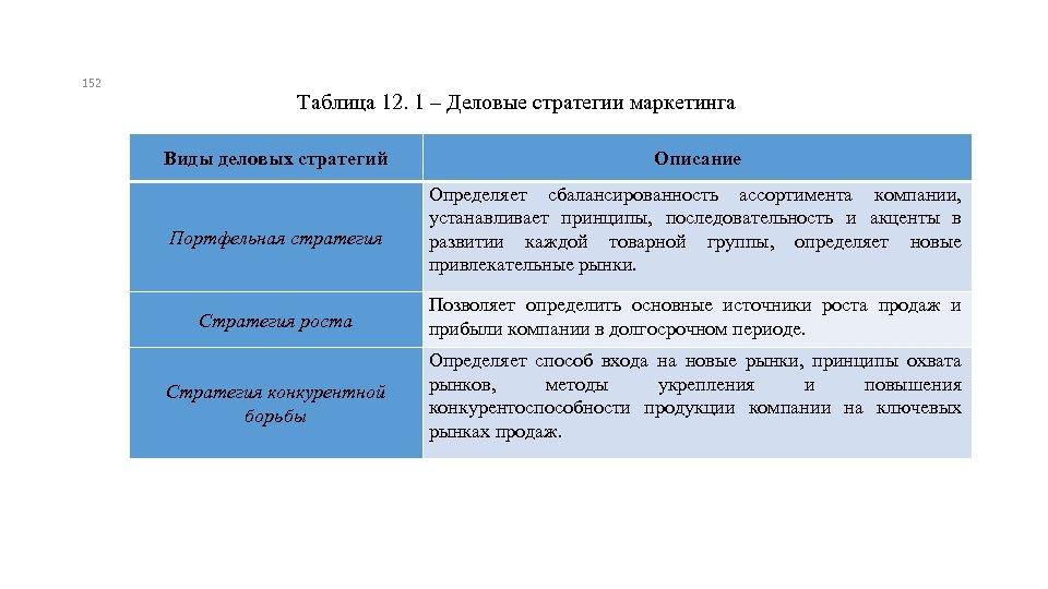 152 Таблица 12. 1 ‒ Деловые стратегии маркетинга Виды деловых стратегий Описание Портфельная стратегия
