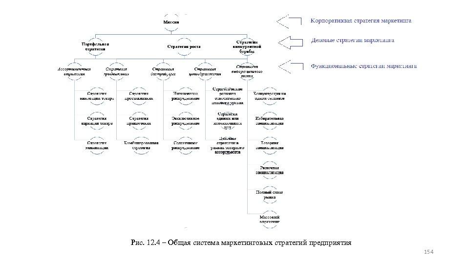 Рис. 12. 4 – Общая система маркетинговых стратегий предприятия 154