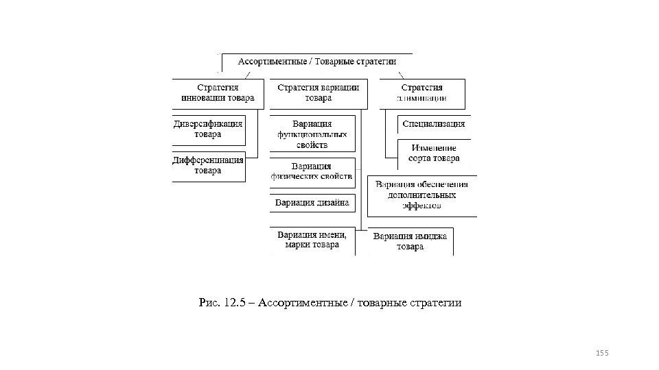 Рис. 12. 5 – Ассортиментные / товарные стратегии 155