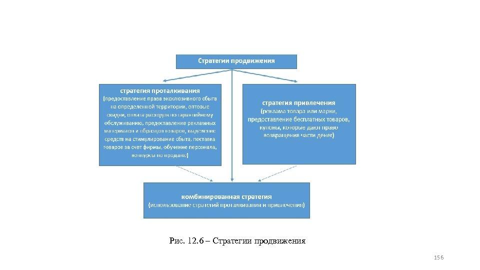 Рис. 12. 6 ‒ Стратегии продвижения 156