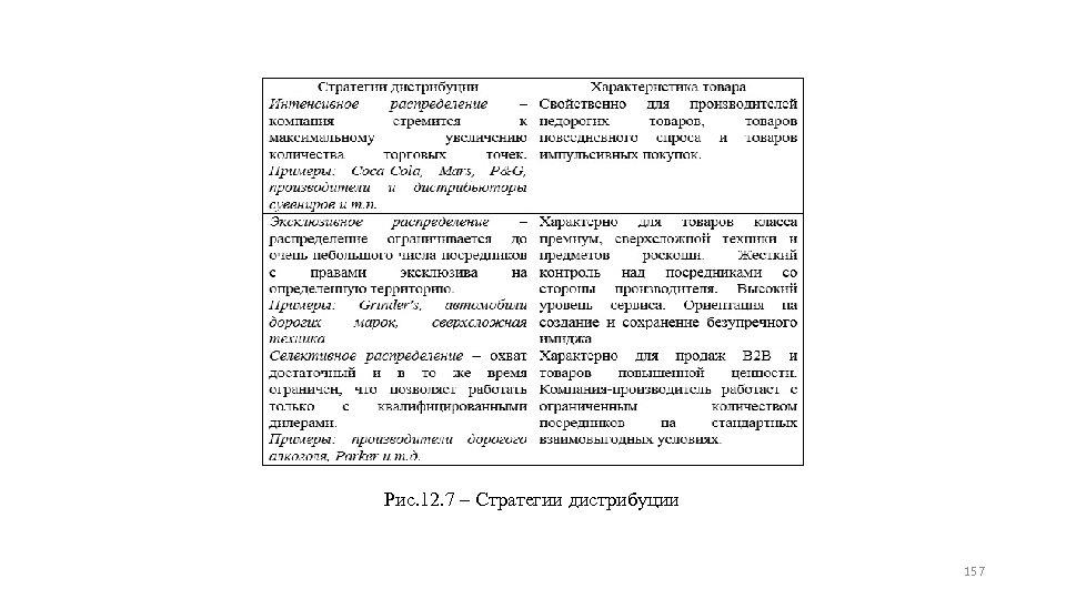 Рис. 12. 7 ‒ Стратегии дистрибуции 157