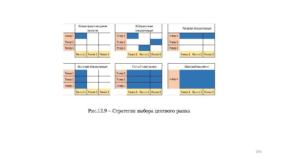 Рис. 12. 9 – Стратегии выбора целевого рынка 159