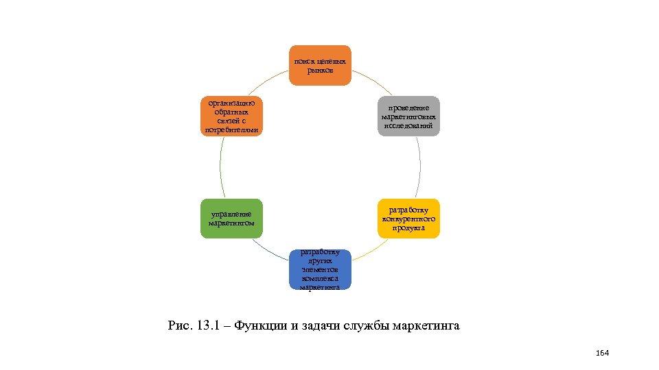 поиск целевых рынков организацию обратных связей с потребителями проведение маркетинговых исследований управление маркетингом разработку