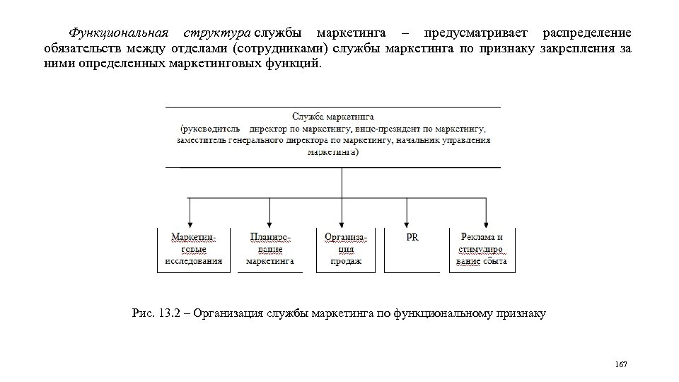 Функциональная структура службы маркетинга – предусматривает распределение обязательств между отделами (сотрудниками) службы маркетинга по
