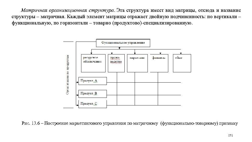 Матричная организационная структура. Эта структура имеет вид матрицы, отсюда и название структуры – матричная.