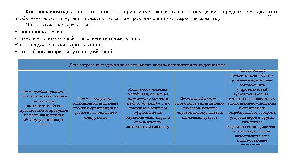 Контроль ежегодных планов основан на принципе управления на основе целей и предназначен для того,