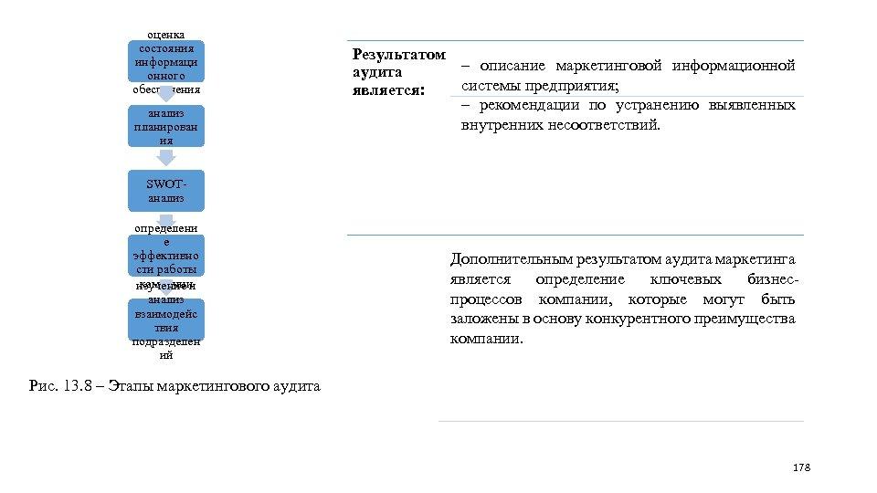 оценка состояния информаци онного обеспечения анализ планирован ия Результатом ‒ описание маркетинговой информационной аудита