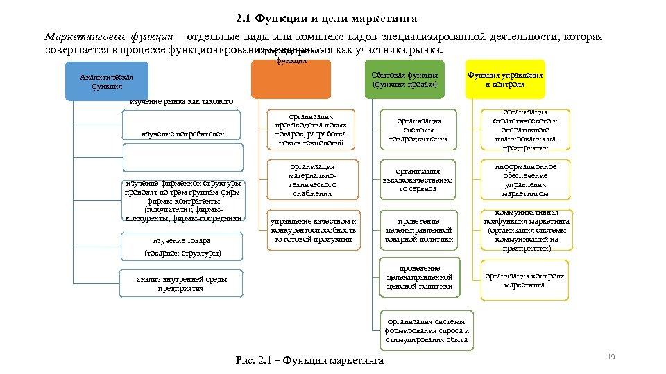 2. 1 Функции и цели маркетинга Маркетинговые функции – отдельные виды или комплекс видов