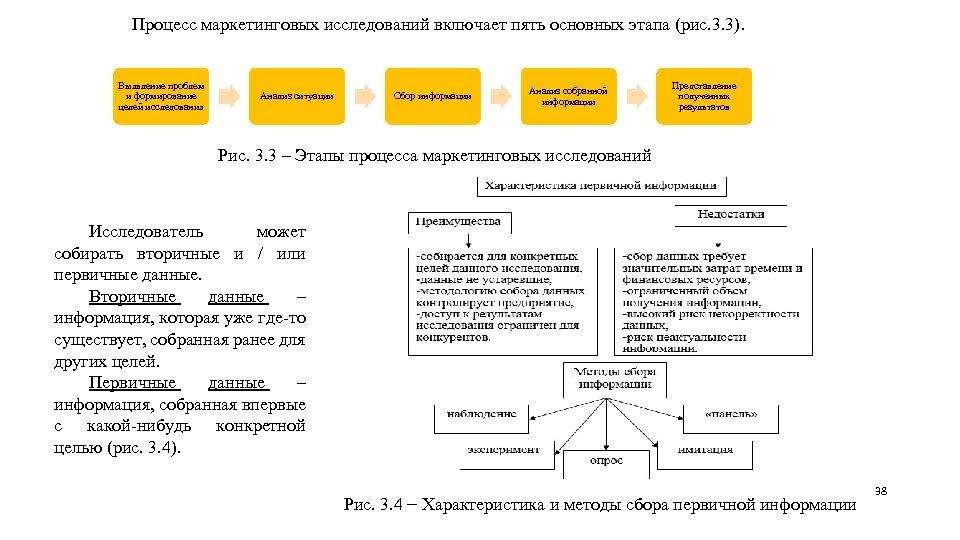 Процесс маркетинговых исследований включает пять основных этапа (рис. 3. 3). Выявление проблем и формирование