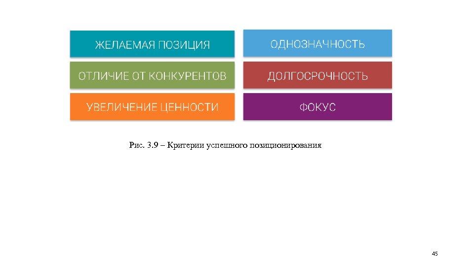 Рис. 3. 9 – Критерии успешного позиционирования 45