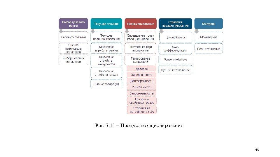 Рис. 3. 11 – Процесс позиционирования 48