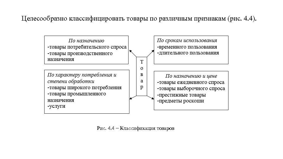 Целесообразно классифицировать товары по различным признакам (рис. 4. 4). Рис. 4. 4 − Классификация