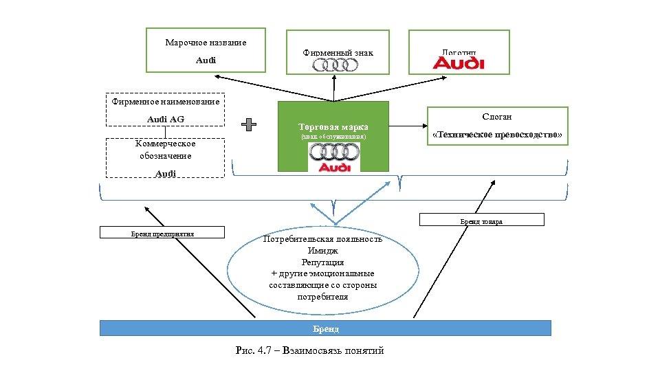 Марочное название Audi Фирменный знак Логотип Фирменное наименование Audi AG Коммерческое обозначение Торговая марка