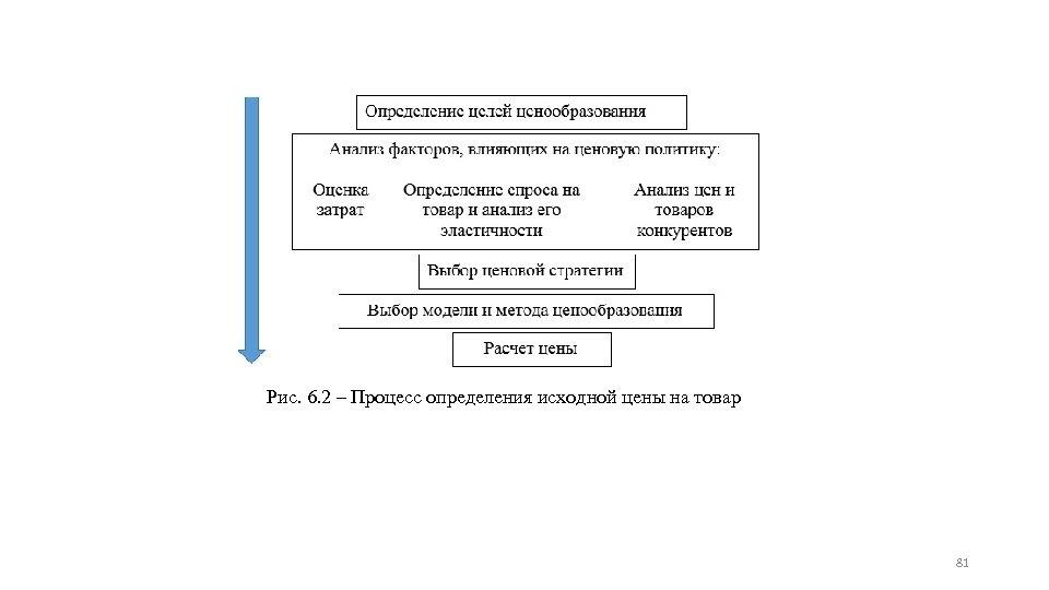 Рис. 6. 2 ‒ Процесс определения исходной цены на товар 81