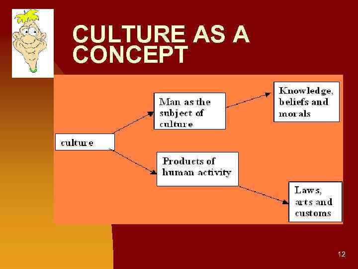 culture as a process in levines highbrow Then one day, i watched a few highbrow political discussion videos, and suddenly youtube was recommending me j0rdan peters0n videos and dumb content from aggressive libertarian hacks why would that be promoted to me if i'm not clicking on anything like.