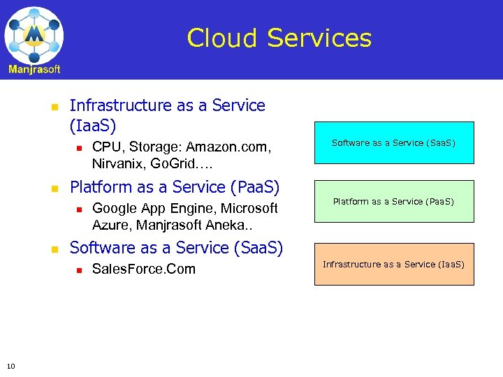 Cloud Services n Infrastructure as a Service (Iaa. S) n n Google App Engine,