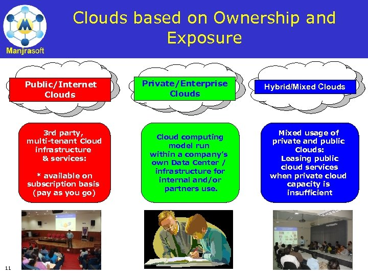 Clouds based on Ownership and Exposure Public/Internet Clouds 3 rd party, multi-tenant Cloud infrastructure
