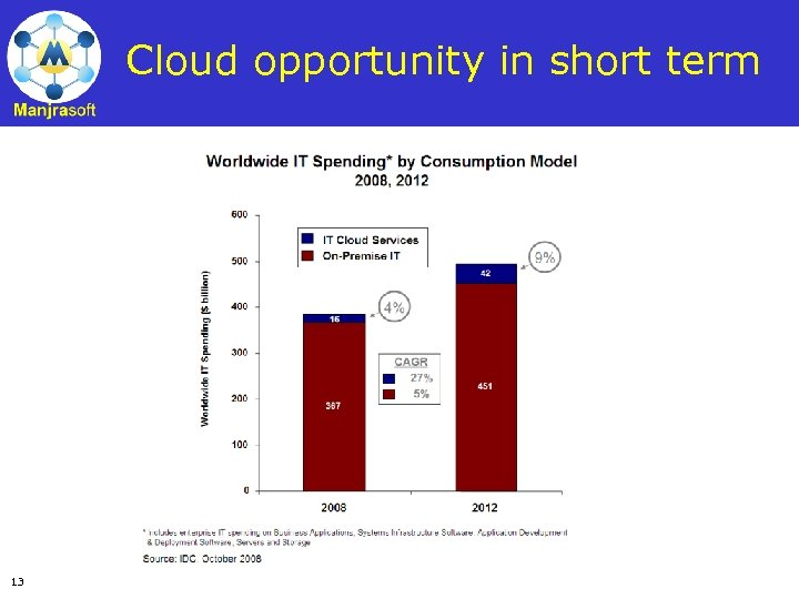 Cloud opportunity in short term 13
