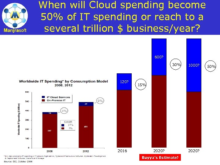 When will Cloud spending become 50% of IT spending or reach to a several