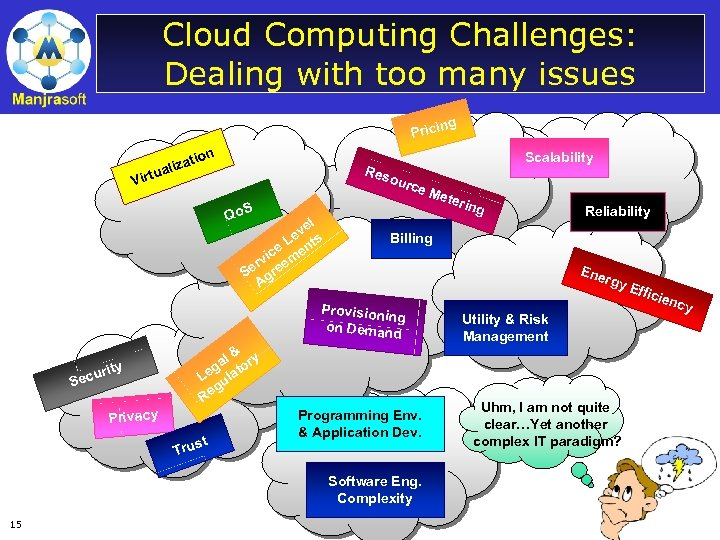 Cloud Computing Challenges: Dealing with too many issues ng Prici zat uali ion Scalability