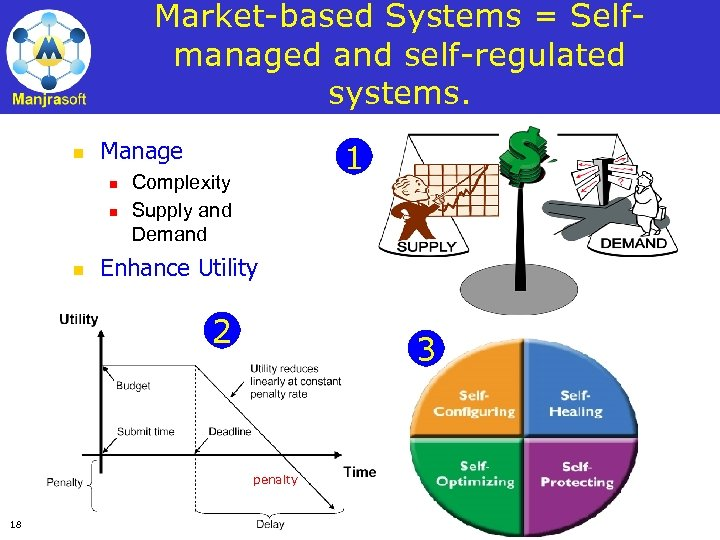 Market-based Systems = Selfmanaged and self-regulated systems. n Manage n n n 1 Complexity