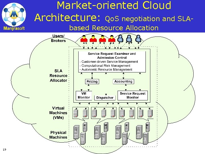 Market-oriented Cloud Architecture: Qo. S negotiation and SLAbased Resource Allocation 19