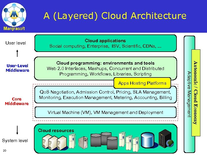 A (Layered) Cloud Architecture User level Apps Hosting Platforms Core Middleware Qo. S Negotiation,
