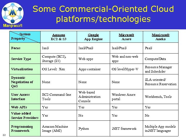 Some Commercial-Oriented Cloud platforms/technologies System Property Amazon EC 2 & S 3 Google App