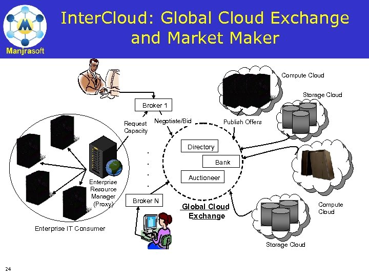Inter. Cloud: Global Cloud Exchange and Market Maker Compute Cloud Storage Cloud Broker 1