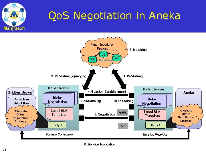 Qo. S Negotiation in Aneka Meta Negotiation Registry … 3. Matching DB DB Registries