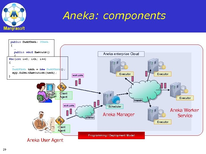 Aneka: components public Dumb. Task: ITask { … public void Execute() { for(int i=0;