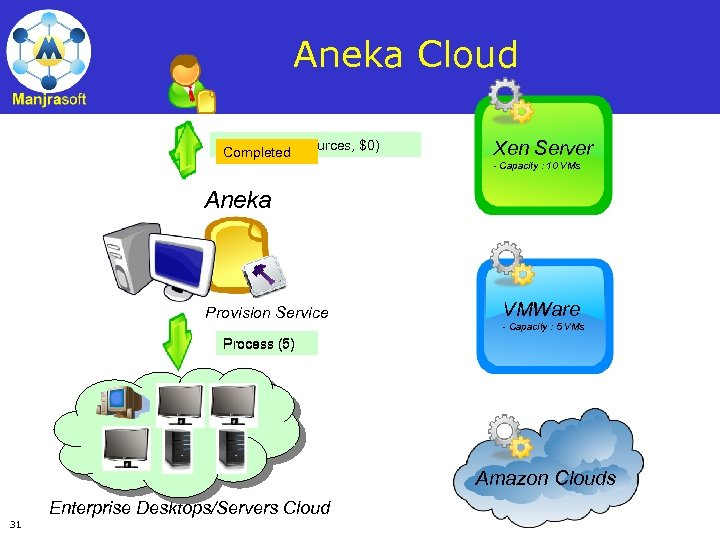 Aneka Cloud Request (5 resources, $0) Completed Xen Server - Capacity : 10 VMs