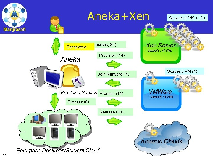 Aneka+Xen Request (5 resources, $0) Request (20 resources, $0) Completed Aneka Start VM (10)