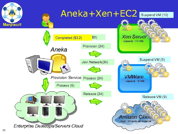 Aneka+Xen+EC 2 Request (5 resources, $0) Request (30 resources, $5) Completed ($3. 2) Suspend