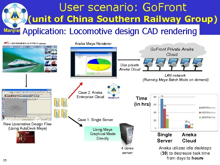 User scenario: Go. Front (unit of China Southern Railway Group) Application: Locomotive design CAD