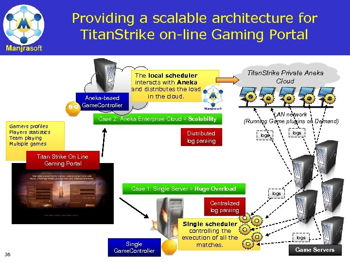 Providing a scalable architecture for Titan. Strike on-line Gaming Portal Aneka-based Game. Controller Titan.
