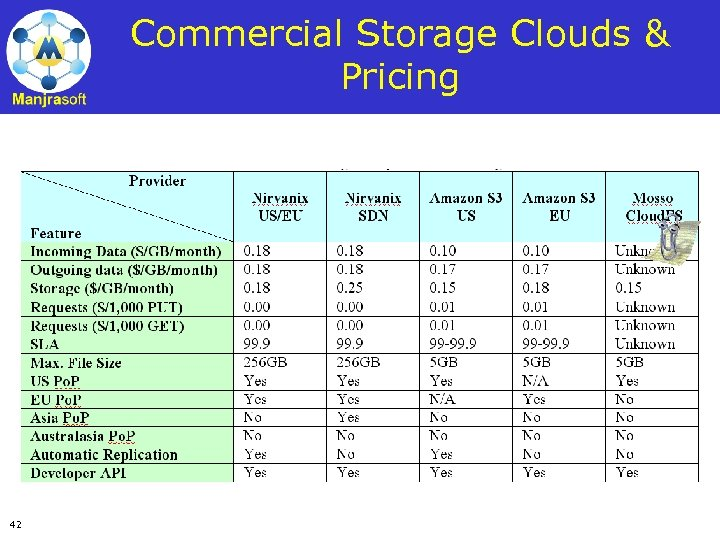 Commercial Storage Clouds & Pricing 42